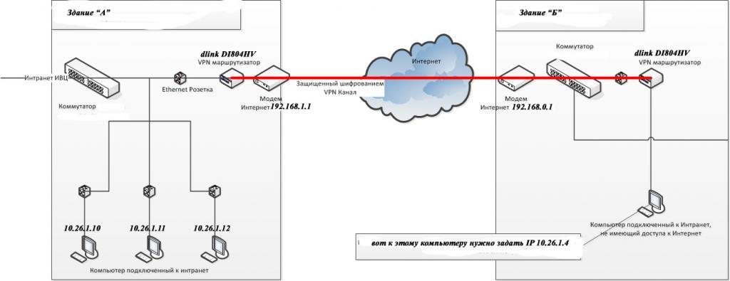 VPN: вся информация в этой